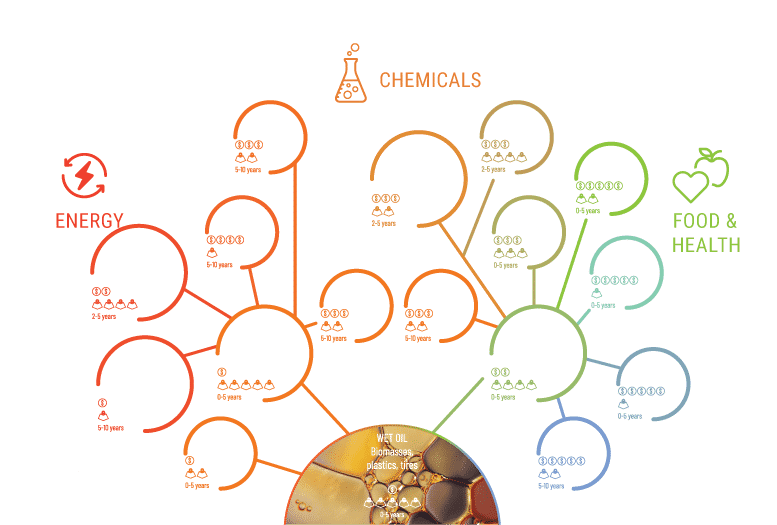 pyrolytic liquids markets infographic